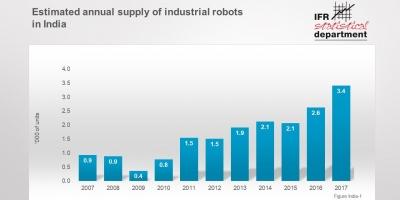 印度的机器人销量飙升了30%