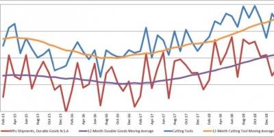 美国2月份刀具消耗量增长8%