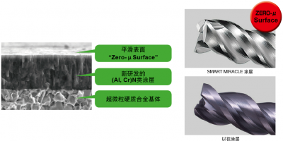 三菱VQT6UR使用SMART MIRACLE涂层