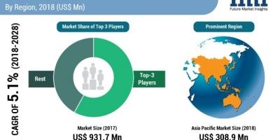 全球刀具市场到2019年将超过10亿美元