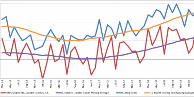 3月份美国刀具消费量增长1.6%