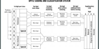 成组技术:在工业 4.0 时代实现卓越运营