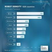 中国机器人密度每万人97台 仅美国一半、韩国的七分之一