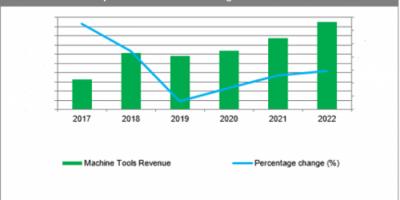 全球机械生产收入在2022年达到1.6万亿美元
