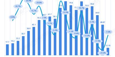 1-4月金属切削机床产销量继续下滑 中美贸易摩擦影响大