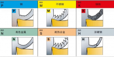 不同的金属材料,切削起来有什么不同?