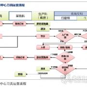 刀具信息管理系统应用
