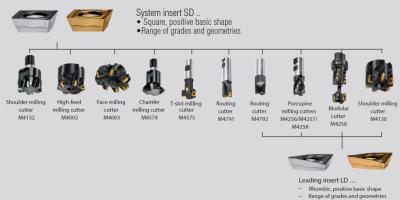 瓦尔特WALTER M4000系列铣刀:高效成就通用