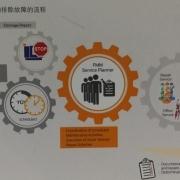 TDM Facility & Maintenance Management (FMM) 针对工装及设备的维修管理系统